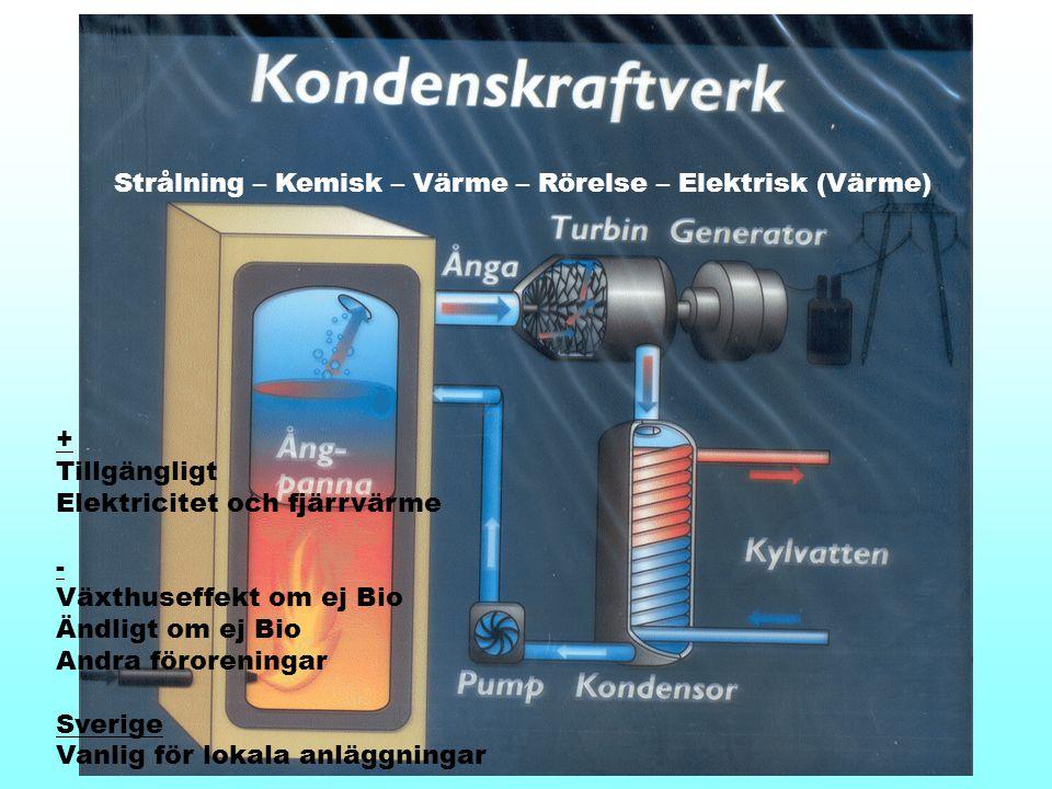 Strålning – Kemisk – Värme – Rörelse – Elektrisk (Värme) + Tillgängligt Elektricitet och fjärrvärme - Växthuseffekt om ej Bio Ändligt om ej Bio Andra