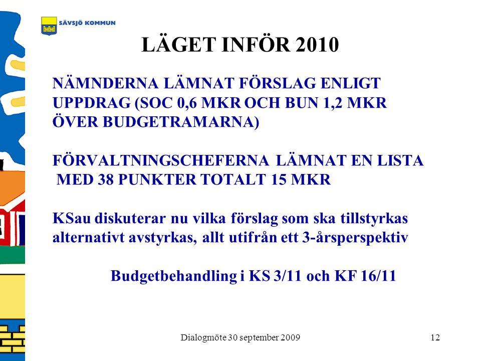 Dialogmöte 30 september 200912 LÄGET INFÖR 2010 NÄMNDERNA LÄMNAT FÖRSLAG ENLIGT UPPDRAG (SOC 0,6 MKR OCH BUN 1,2 MKR ÖVER BUDGETRAMARNA) FÖRVALTNINGSCHEFERNA LÄMNAT EN LISTA MED 38 PUNKTER TOTALT 15 MKR KSau diskuterar nu vilka förslag som ska tillstyrkas alternativt avstyrkas, allt utifrån ett 3-årsperspektiv Budgetbehandling i KS 3/11 och KF 16/11