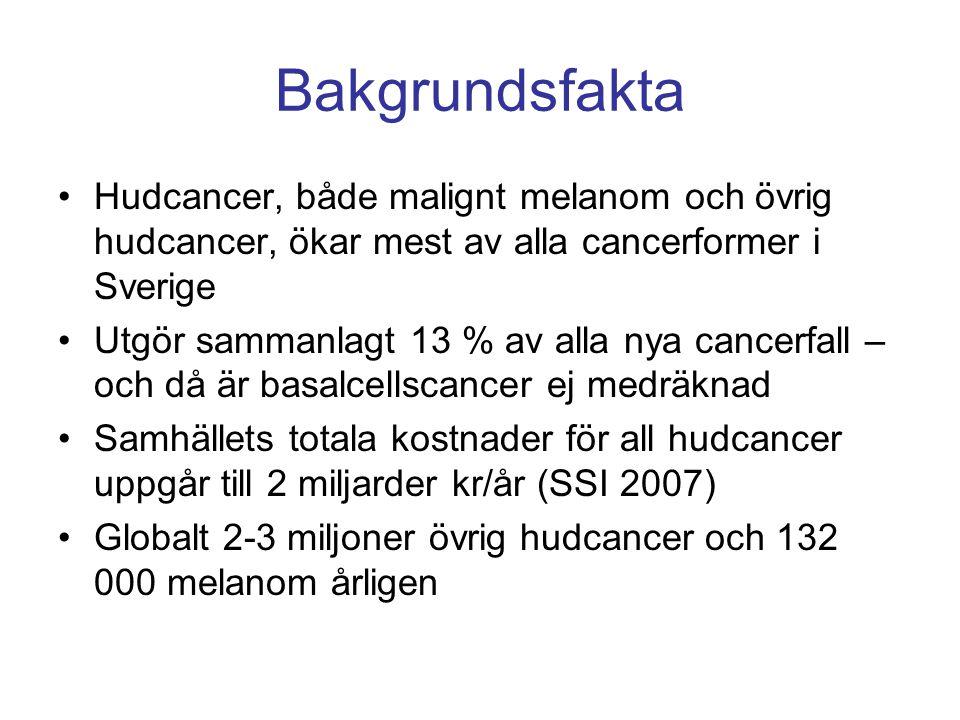 Bakgrundsfakta •Hudcancer, både malignt melanom och övrig hudcancer, ökar mest av alla cancerformer i Sverige •Utgör sammanlagt 13 % av alla nya cance