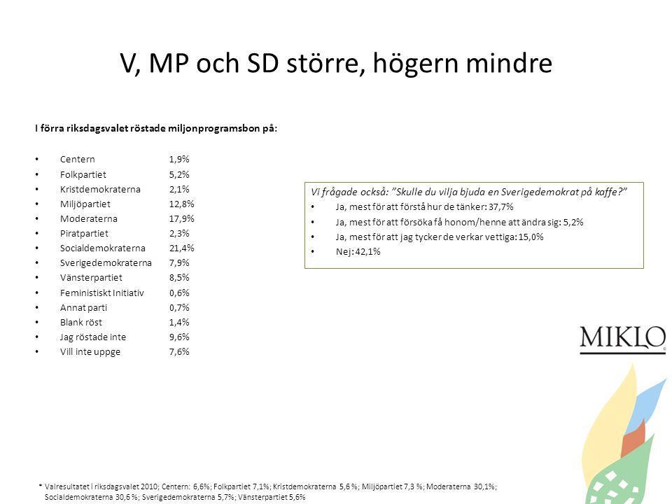 V, MP och SD större, högern mindre I förra riksdagsvalet röstade miljonprogramsbon på: • Centern1,9% • Folkpartiet5,2% • Kristdemokraterna2,1% • Miljöpartiet12,8% • Moderaterna17,9% • Piratpartiet2,3% • Socialdemokraterna21,4% • Sverigedemokraterna7,9% • Vänsterpartiet8,5% • Feministiskt Initiativ0,6% • Annat parti0,7% • Blank röst1,4% • Jag röstade inte9,6% • Vill inte uppge7,6% Vi frågade också: Skulle du vilja bjuda en Sverigedemokrat på kaffe • Ja, mest för att förstå hur de tänker: 37,7% • Ja, mest för att försöka få honom/henne att ändra sig: 5,2% • Ja, mest för att jag tycker de verkar vettiga: 15,0% • Nej: 42,1% * Valresultatet i riksdagsvalet 2010; Centern: 6,6%; Folkpartiet 7,1%; Kristdemokraterna 5,6 %; Miljöpartiet 7,3 %; Moderaterna 30,1%; Socialdemokraterna 30,6 %; Sverigedemokraterna 5,7%; Vänsterpartiet 5,6%