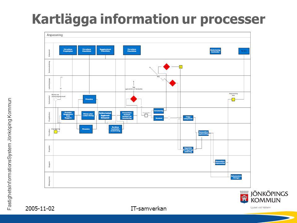 FastighetsInformationsSystem Jönköping Kommun 2005-11-02IT-samverkan Kartlägga information ur processer