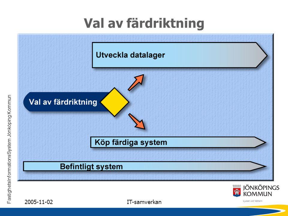 FastighetsInformationsSystem Jönköping Kommun 2005-11-02IT-samverkan Val av färdriktning