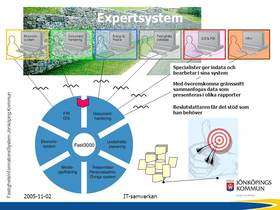 FastighetsInformationsSystem Jönköping Kommun 2005-11-02IT-samverkan Expertsystem Ekonomi- system Dokument hantering Energi & Media Fastighets databas