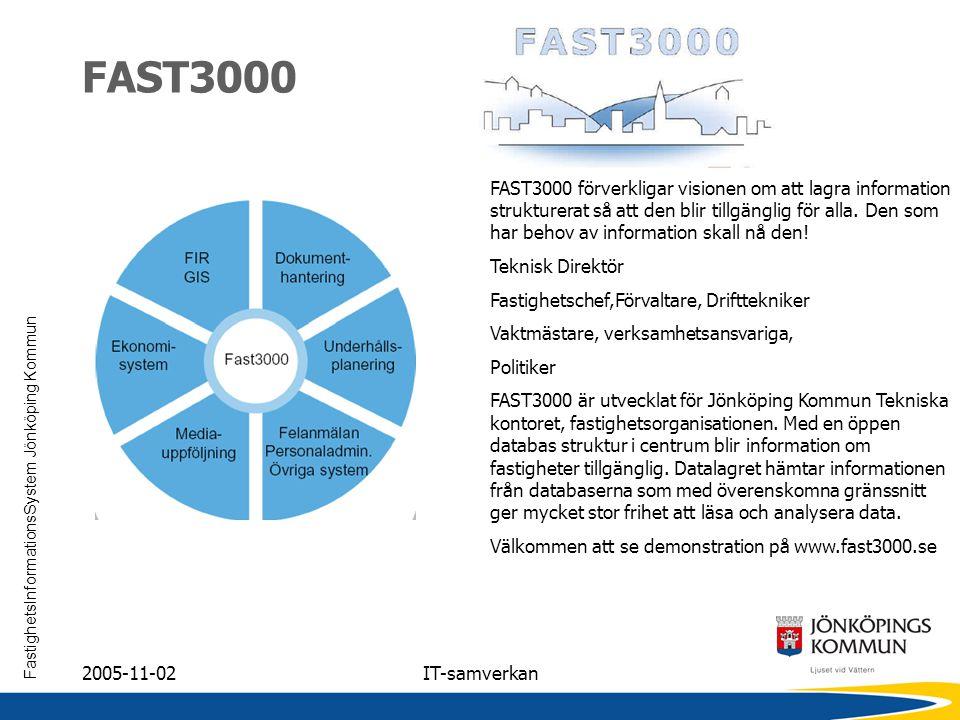 FastighetsInformationsSystem Jönköping Kommun 2005-11-02IT-samverkan FAST3000 FAST3000 förverkligar visionen om att lagra information strukturerat så