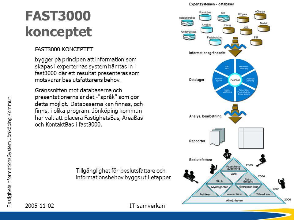 FastighetsInformationsSystem Jönköping Kommun 2005-11-02IT-samverkan FAST3000 konceptet FAST3000 KONCEPTET bygger på principen att information som ska