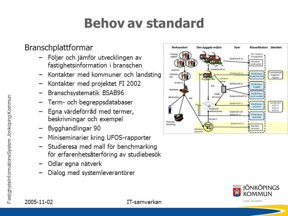 FastighetsInformationsSystem Jönköping Kommun 2005-11-02IT-samverkan Behov av standard Branschplattformar –Följer och jämför utvecklingen av fastighet