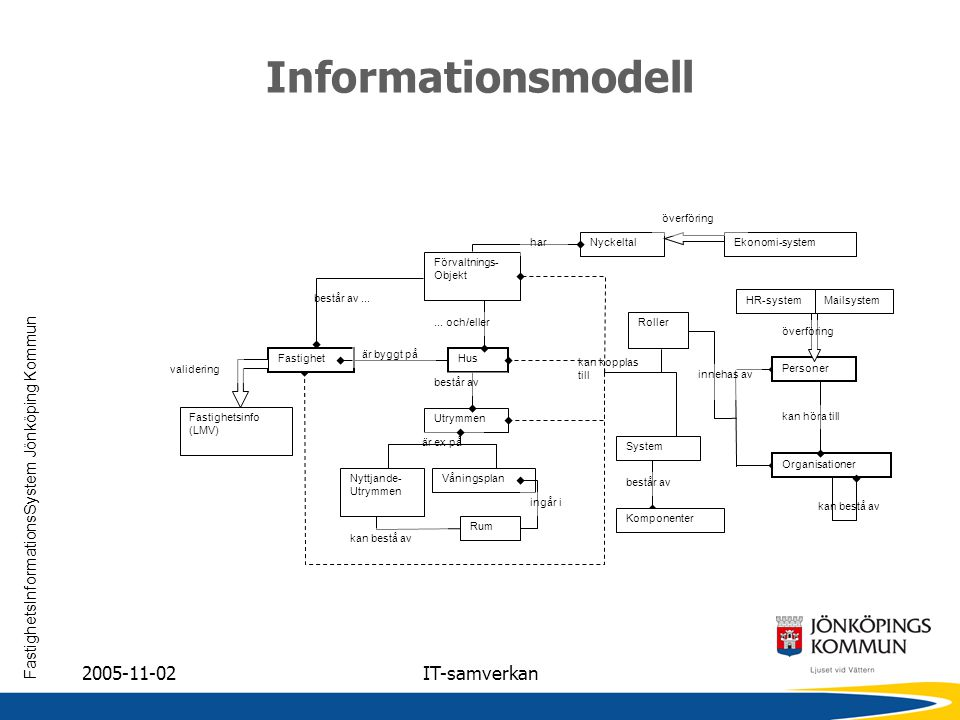 FastighetsInformationsSystem Jönköping Kommun 2005-11-02IT-samverkan Informationsmodell HusFastighet är byggt på Utrymmen Våningsplan Rum Nyttjande- U