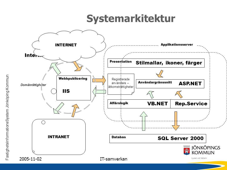 FastighetsInformationsSystem Jönköping Kommun 2005-11-02IT-samverkan SystemarkitekturPresentation Stilmallar, ikoner, färger Användargränssnitt ASP.NE