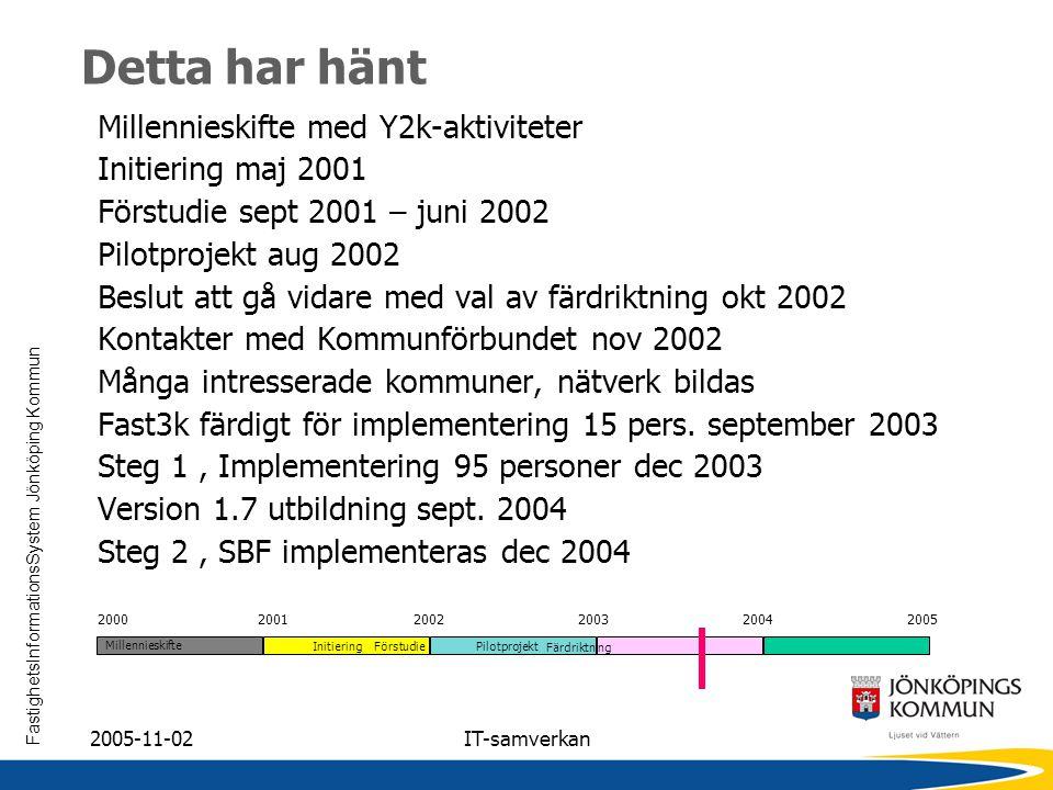 FastighetsInformationsSystem Jönköping Kommun 2005-11-02IT-samverkan Detta har hänt Millennieskifte med Y2k-aktiviteter Initiering maj 2001 Förstudie
