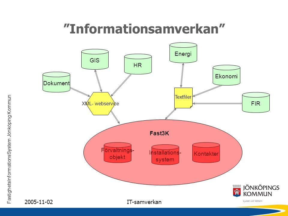 FastighetsInformationsSystem Jönköping Kommun 2005-11-02IT-samverkan Ekonomi Förvaltnings- objekt FIR Kontakter Installations- system Energi Dokument