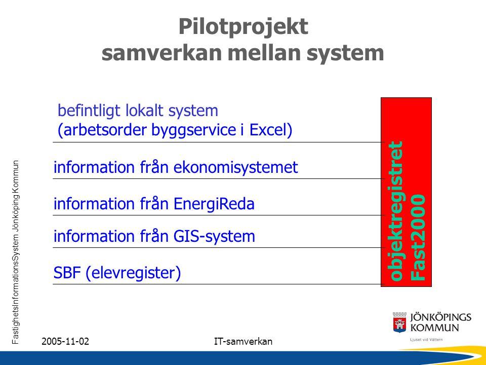 FastighetsInformationsSystem Jönköping Kommun 2005-11-02IT-samverkan Pilotprojekt samverkan mellan system befintligt lokalt system (arbetsorder byggse