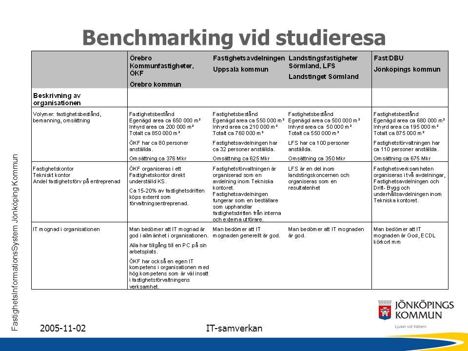 FastighetsInformationsSystem Jönköping Kommun 2005-11-02IT-samverkan Benchmarking vid studieresa