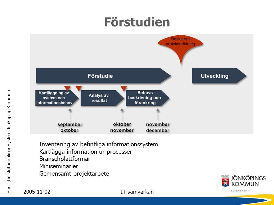 FastighetsInformationsSystem Jönköping Kommun 2005-11-02IT-samverkan Förstudien Inventering av befintliga informationssystem Kartlägga information ur