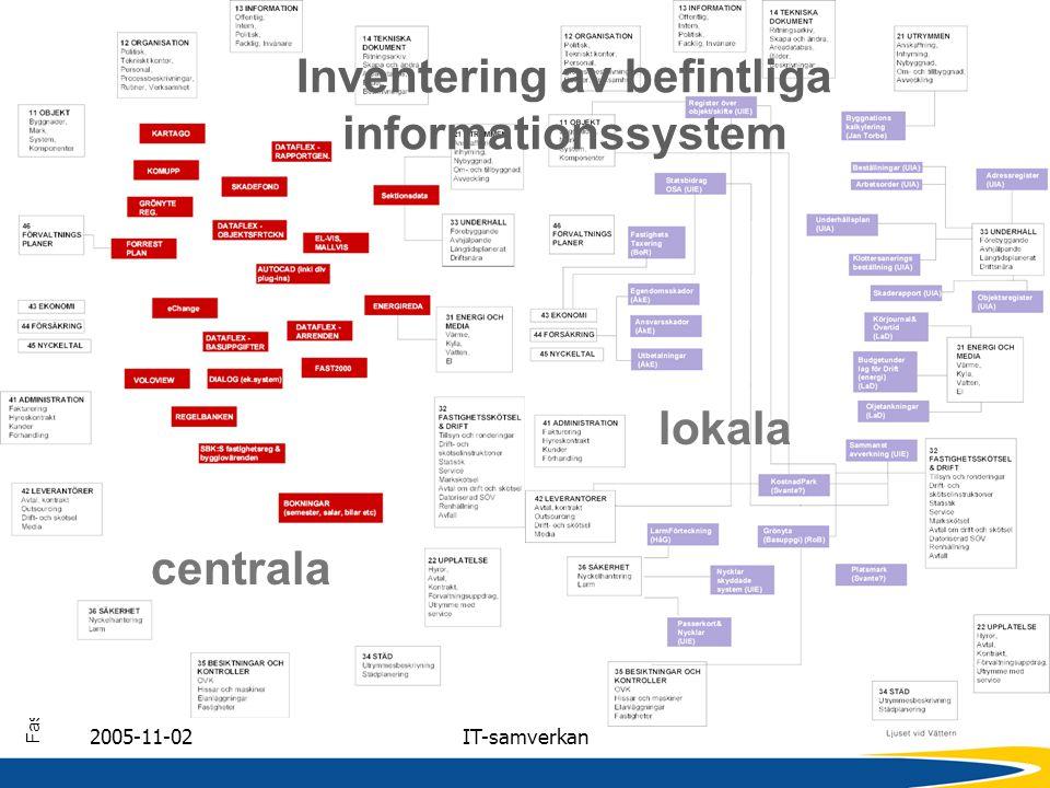 FastighetsInformationsSystem Jönköping Kommun 2005-11-02IT-samverkan Inventering av befintliga informationssystem centrala lokala