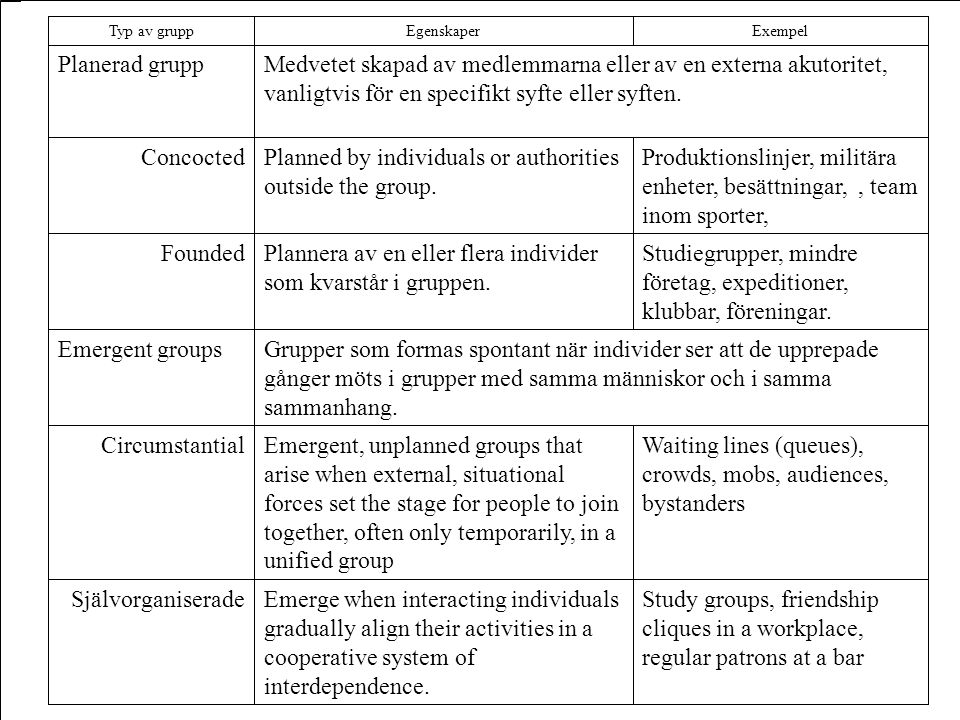 Study groups, friendship cliques in a workplace, regular patrons at a bar Emerge when interacting individuals gradually align their activities in a co
