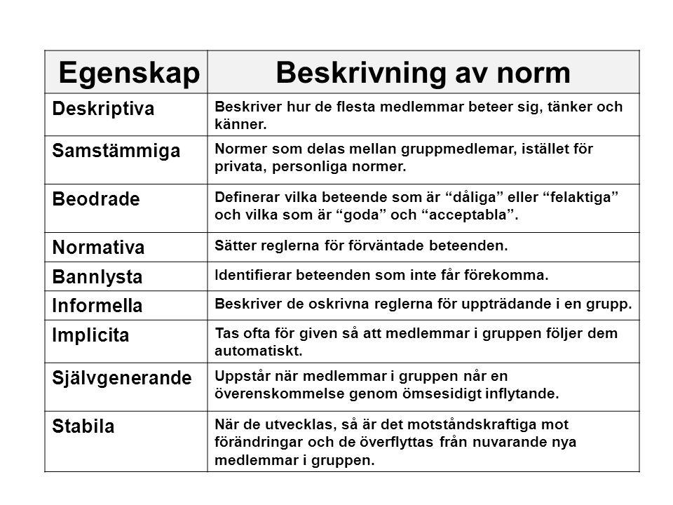EgenskapBeskrivning av norm Deskriptiva Beskriver hur de flesta medlemmar beteer sig, tänker och känner. Samstämmiga Normer som delas mellan gruppmedl
