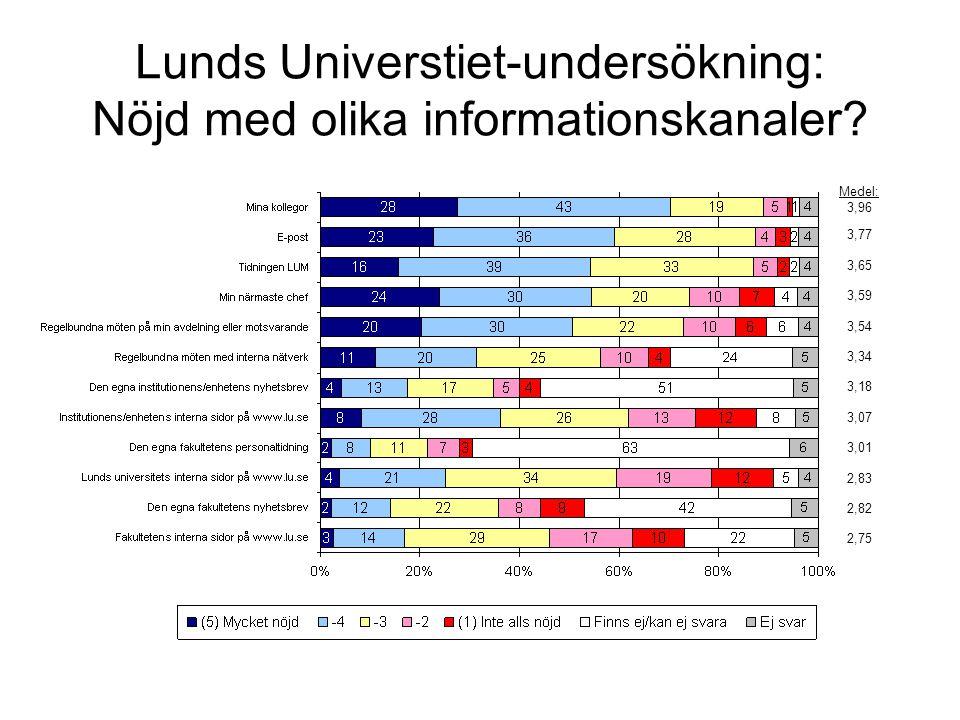 Medel: 3,96 3,77 3,65 3,59 3,54 3,34 3,18 3,07 3,01 2,83 2,82 2,75 Lunds Universtiet-undersökning: Nöjd med olika informationskanaler?
