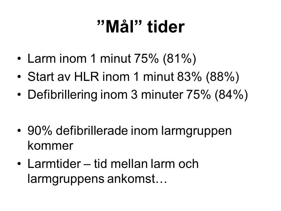 """""""Mål"""" tider •Larm inom 1 minut 75% (81%) •Start av HLR inom 1 minut 83% (88%) •Defibrillering inom 3 minuter 75% (84%) •90% defibrillerade inom larmgr"""