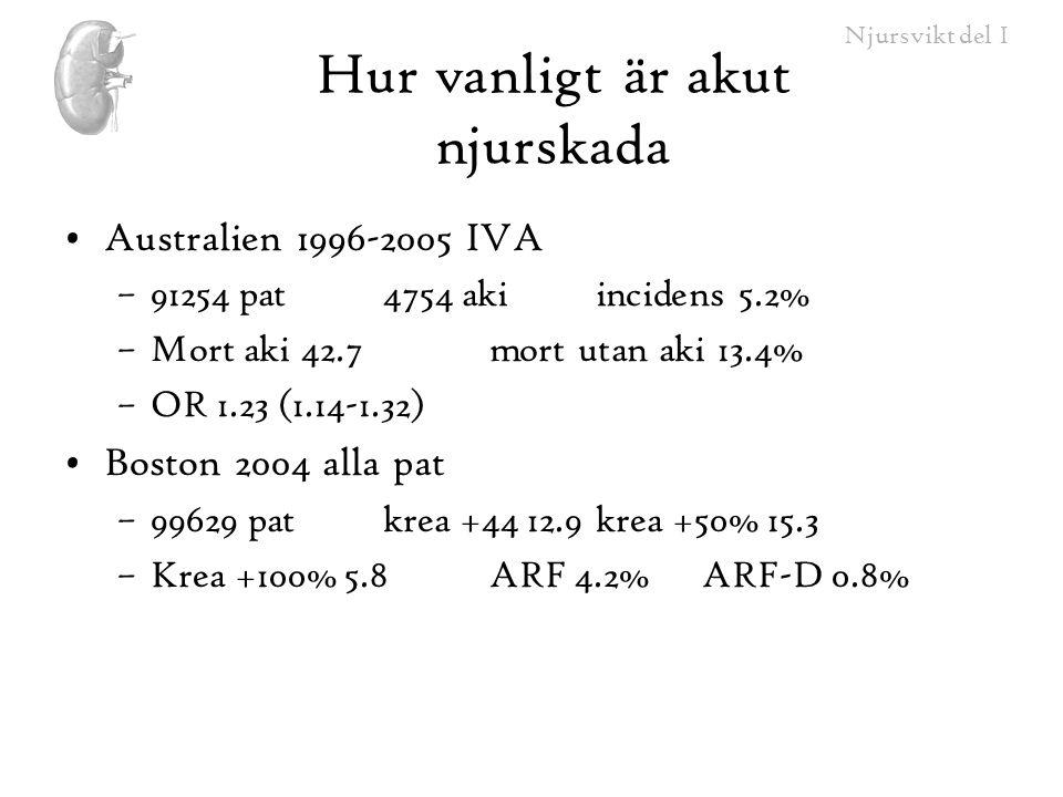 Njursvikt del I Hur vanligt är akut njurskada •Medicare 1992-2001 –5 403 015 pat (5% sample)2.38% ARF –Sjukhusmortutan ARF 4.6% med ARF15.2% •ARF som kompl 32.9%