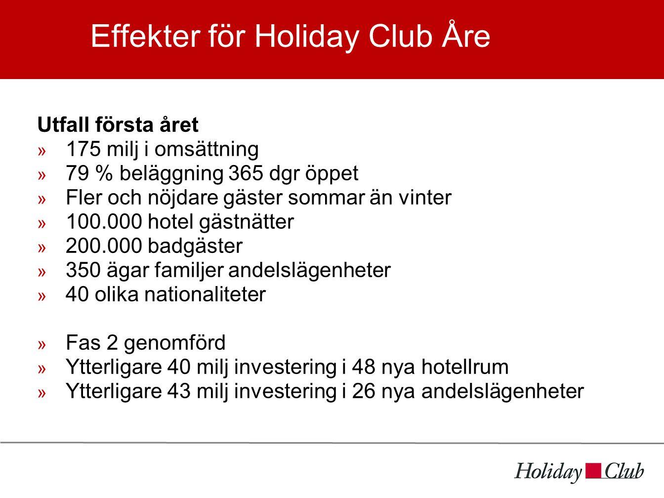 Effekter för Holiday Club Åre Utfall första året  175 milj i omsättning  79 % beläggning 365 dgr öppet  Fler och nöjdare gäster sommar än vinter  100.000 hotel gästnätter  200.000 badgäster  350 ägar familjer andelslägenheter  40 olika nationaliteter  Fas 2 genomförd  Ytterligare 40 milj investering i 48 nya hotellrum  Ytterligare 43 milj investering i 26 nya andelslägenheter