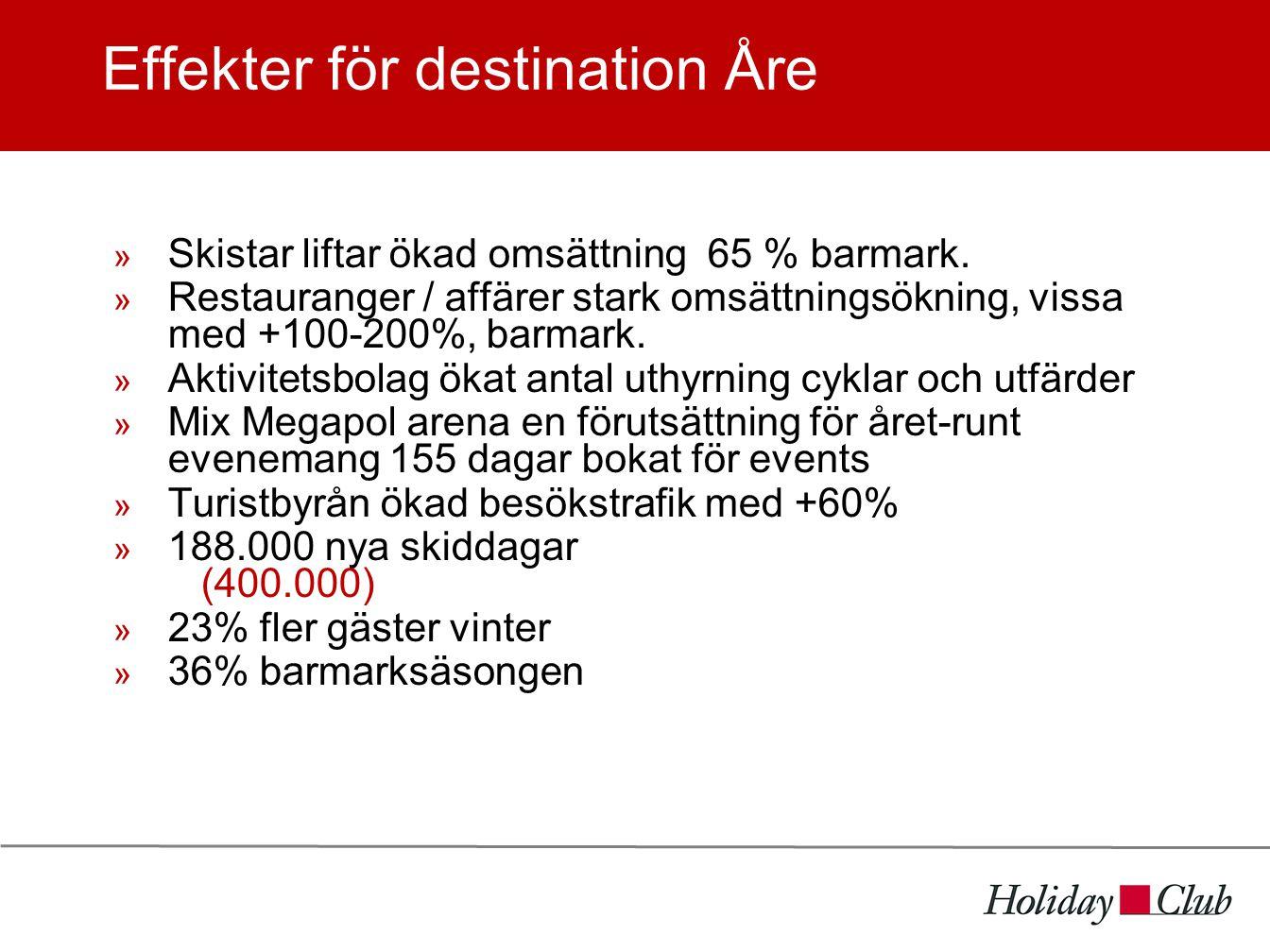 Effekter för destination Åre  Skistar liftar ökad omsättning 65 % barmark.