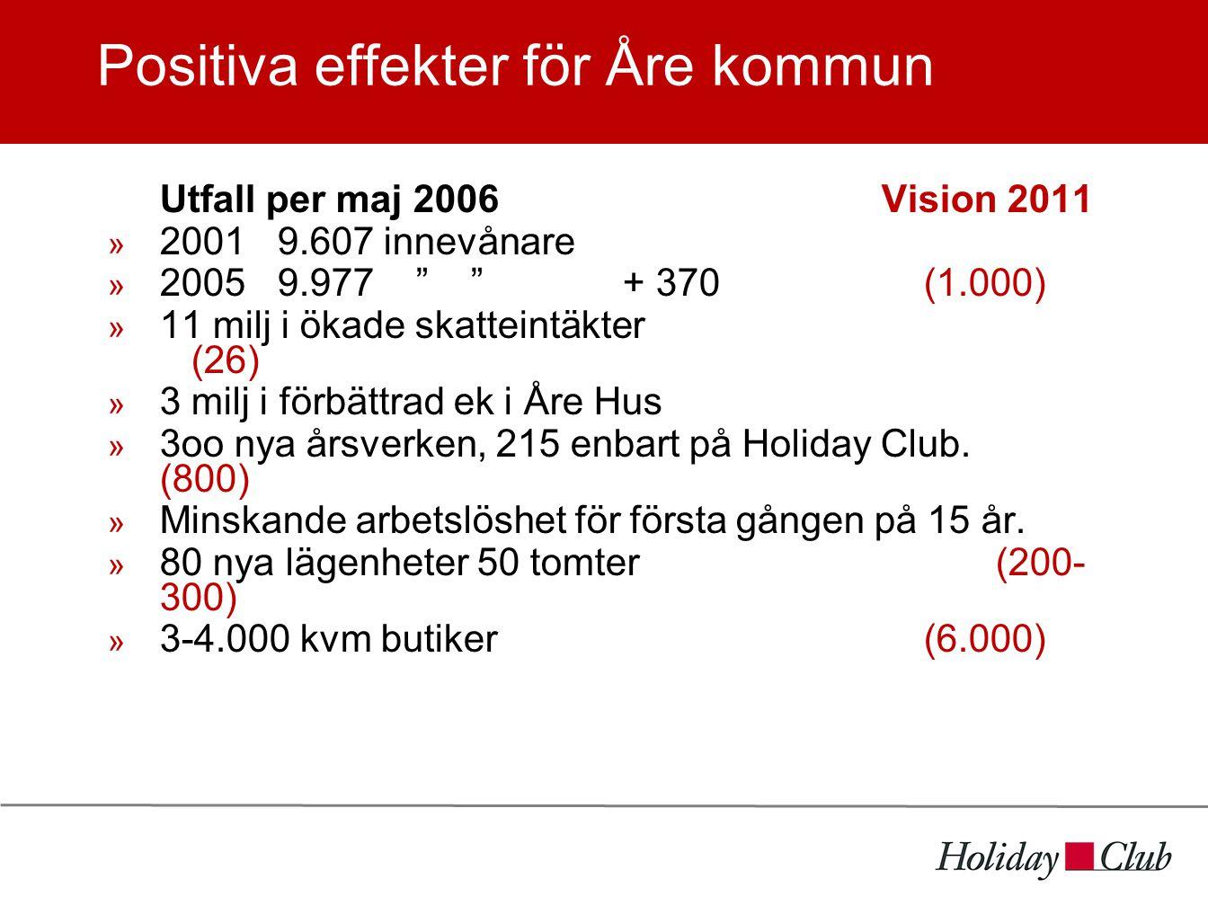 Positiva effekter för Åre kommun Utfall per maj 2006Vision 2011  2001 9.607 innevånare  20059.977 + 370 (1.000)  11 milj i ökade skatteintäkter (26)  3 milj i förbättrad ek i Åre Hus  3oo nya årsverken, 215 enbart på Holiday Club.