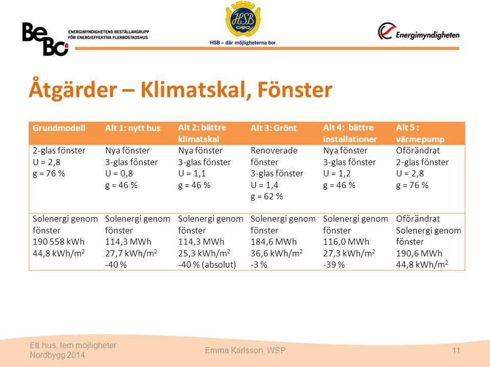 Åtgärder – Klimatskal, Fönster Ett hus, fem möjligheter Nordbygg 2014 Emma Karlsson, WSP11 GrundmodellAlt 1: nytt husAlt 2: bättre klimatskal Alt 3: G