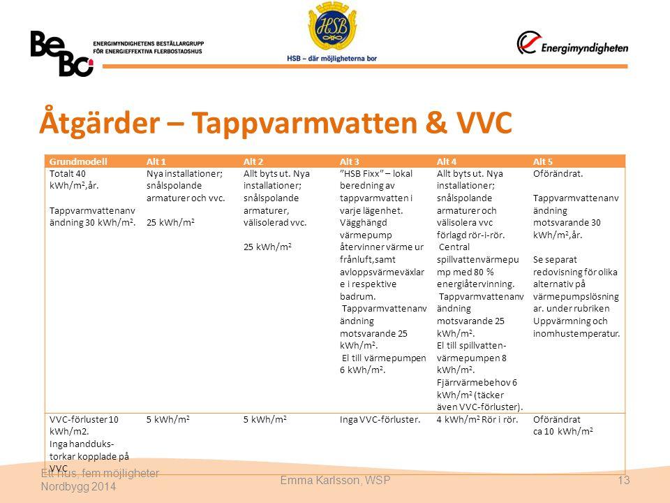 Åtgärder – Tappvarmvatten & VVC Ett hus, fem möjligheter Nordbygg 2014 Emma Karlsson, WSP13 GrundmodellAlt 1Alt 2Alt 3Alt 4Alt 5 Totalt 40 kWh/m 2,år.