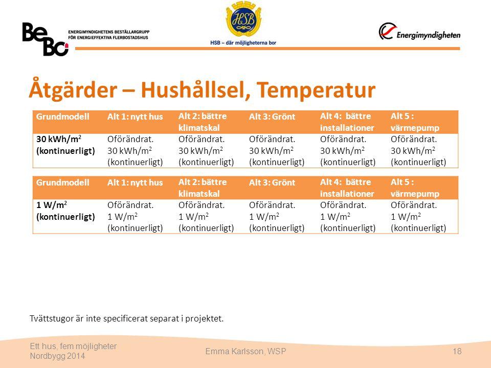 Åtgärder – Hushållsel, Temperatur Tvättstugor är inte specificerat separat i projektet. Ett hus, fem möjligheter Nordbygg 2014 Emma Karlsson, WSP18 Gr