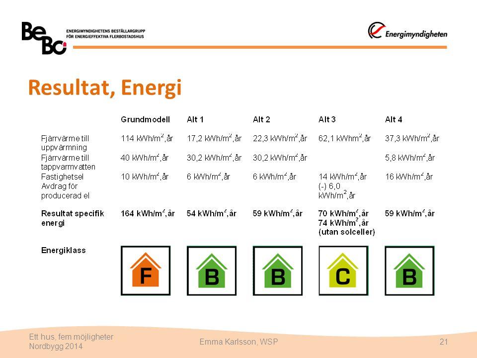 Resultat, Energi Ett hus, fem möjligheter Nordbygg 2014 Emma Karlsson, WSP21