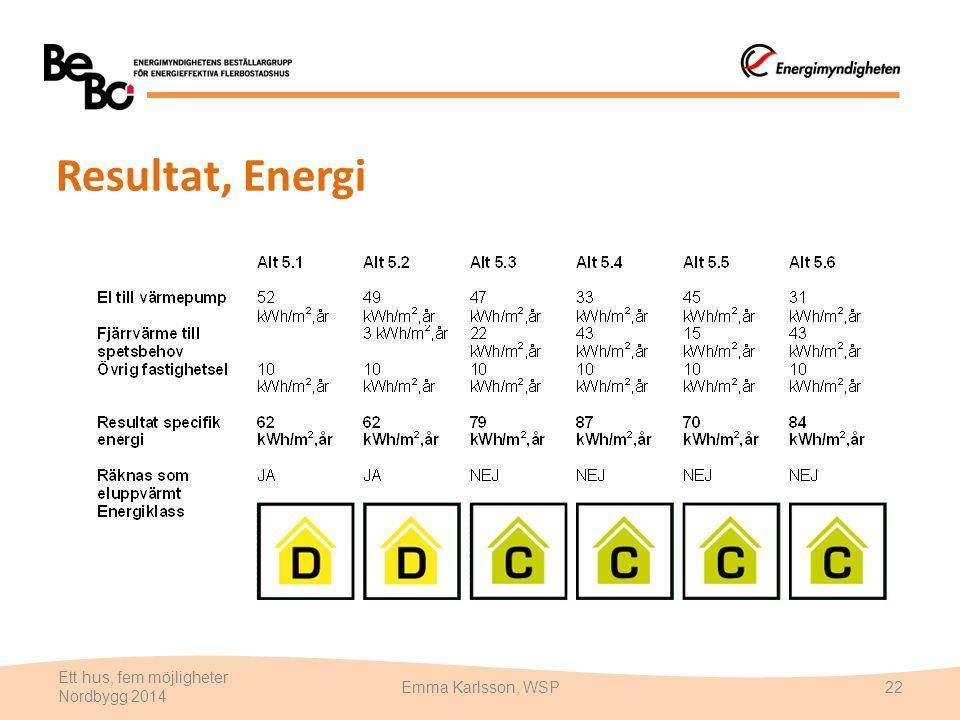 Resultat, Energi Ett hus, fem möjligheter Nordbygg 2014 Emma Karlsson, WSP22