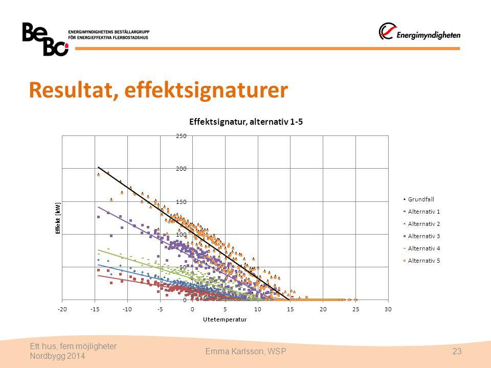Resultat, effektsignaturer Ett hus, fem möjligheter Nordbygg 2014 Emma Karlsson, WSP23