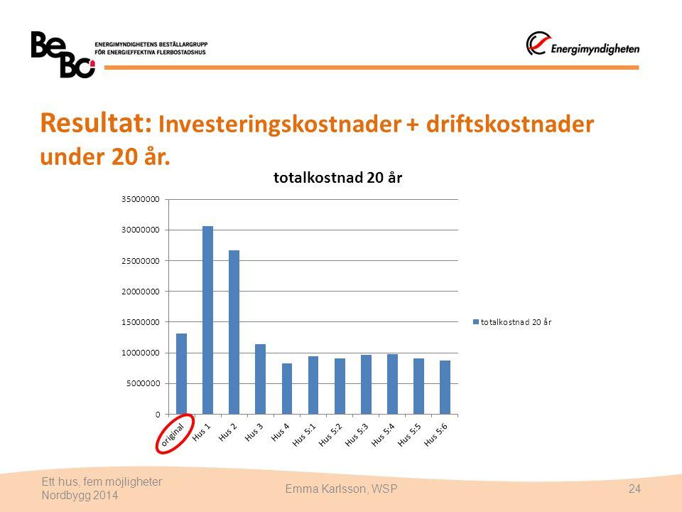 Resultat: Investeringskostnader + driftskostnader under 20 år. Ett hus, fem möjligheter Nordbygg 2014 Emma Karlsson, WSP24
