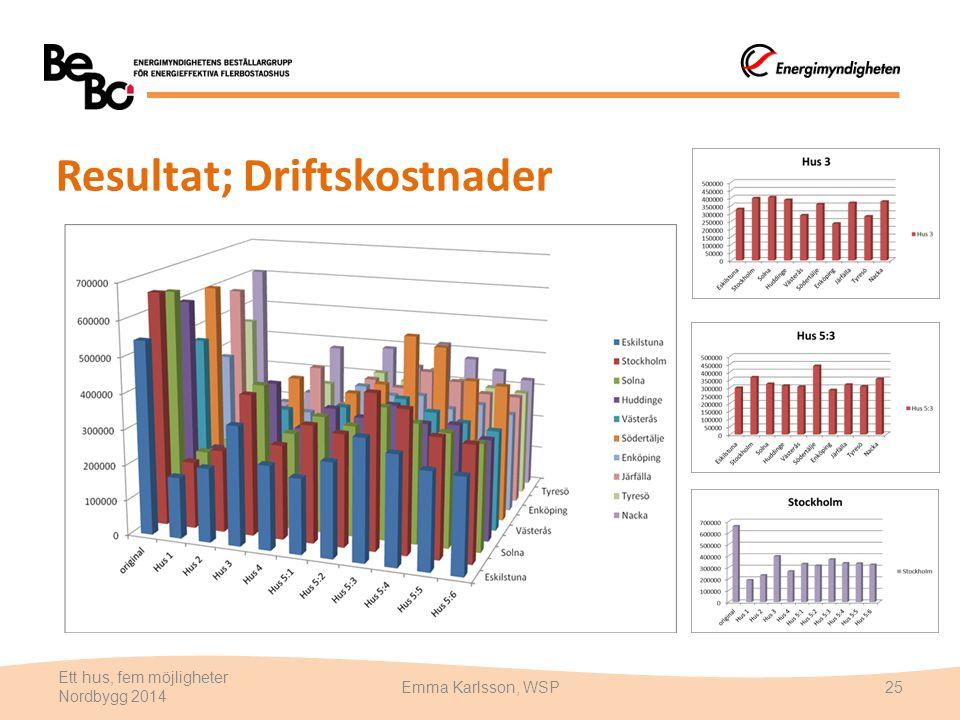 Resultat; Driftskostnader Ett hus, fem möjligheter Nordbygg 2014 Emma Karlsson, WSP25