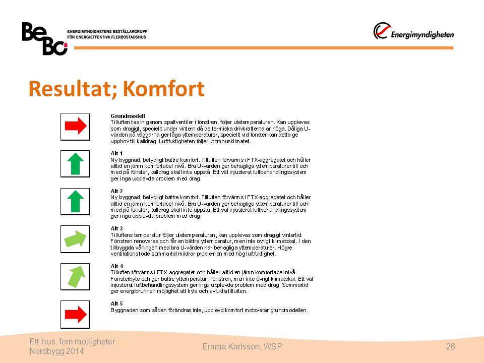 Resultat; Komfort Ett hus, fem möjligheter Nordbygg 2014 Emma Karlsson, WSP26