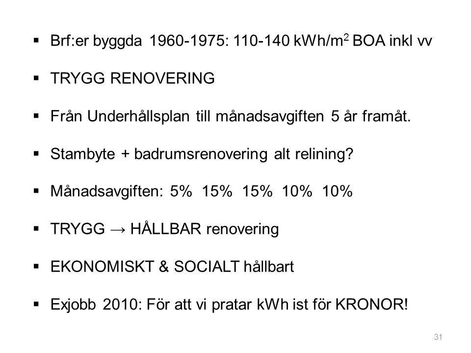 31  Brf:er byggda 1960-1975: 110-140 kWh/m 2 BOA inkl vv  TRYGG RENOVERING  Från Underhållsplan till månadsavgiften 5 år framåt.  Stambyte + badru