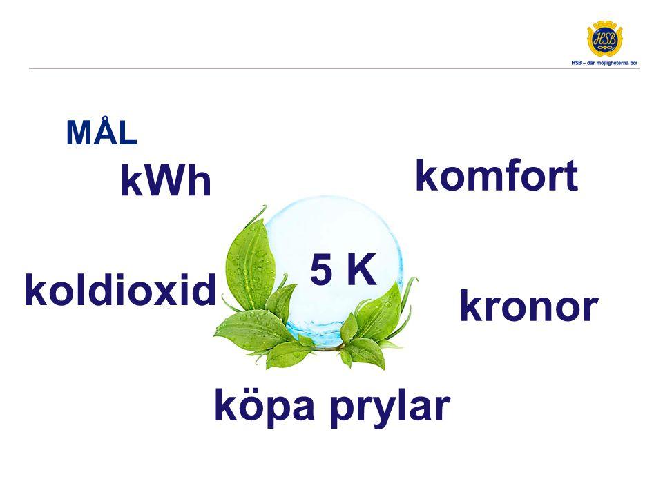 MÅL kWh kronor komfort köpa prylar koldioxid 5 K