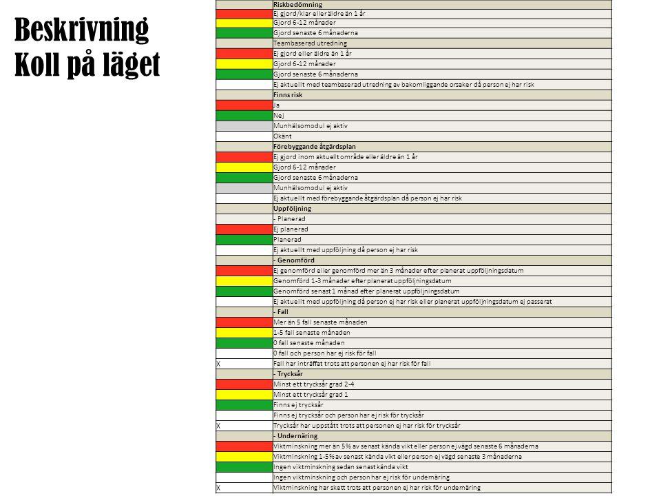 Fall, undernäring och trycksår (undernäring och trycksår är per registrerad riskbedömning)