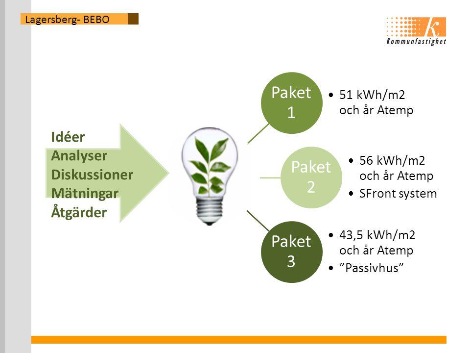 Lagersberg- BEBO Paket 1 •51 kWh/m2 och år Atemp Paket 2 •56 kWh/m2 och år Atemp •SFront system Paket 3 •43,5 kWh/m2 och år Atemp • Passivhus Idéer Analyser Diskussioner Mätningar Åtgärder
