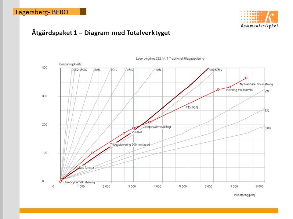 Lagersberg- BEBO Åtgärdspaket 1 – Diagram med Totalverktyget