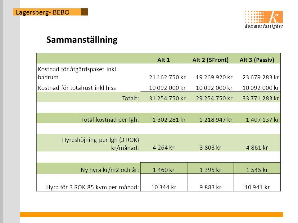 Lagersberg- BEBO Alt 1Alt 2 (SFront)Alt 3 (Passiv) Kostnad för åtgärdspaket inkl.