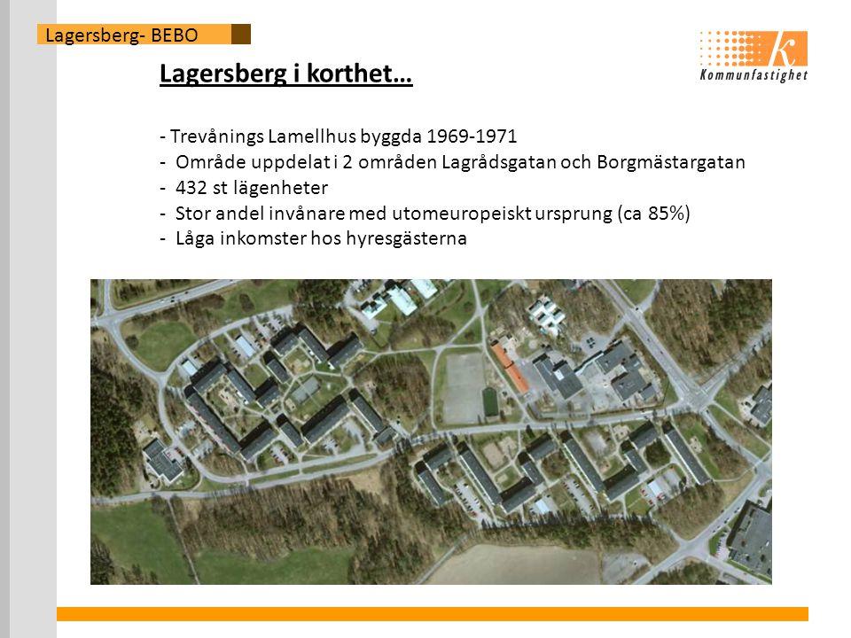 Lagersberg i korthet… - Trevånings Lamellhus byggda 1969-1971 - Område uppdelat i 2 områden Lagrådsgatan och Borgmästargatan - 432 st lägenheter - Stor andel invånare med utomeuropeiskt ursprung (ca 85%) - Låga inkomster hos hyresgästerna