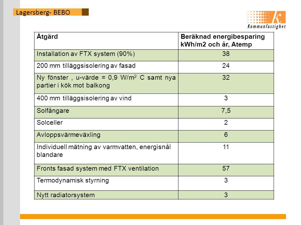 Lagersberg- BEBO ÅtgärdBeräknad energibesparing kWh/m2 och år, Atemp Installation av FTX system (90%)38 200 mm tilläggsisolering av fasad24 Ny fönster, u-värde = 0,9 W/m 2 C samt nya partier i kök mot balkong 32 400 mm tilläggsisolering av vind3 Solfångare7,5 Solceller2 Avloppsvärmeväxling6 Individuell mätning av varmvatten, energisnål blandare 11 Fronts fasad system med FTX ventilation57 Termodynamisk styrning3 Nytt radiatorsystem3