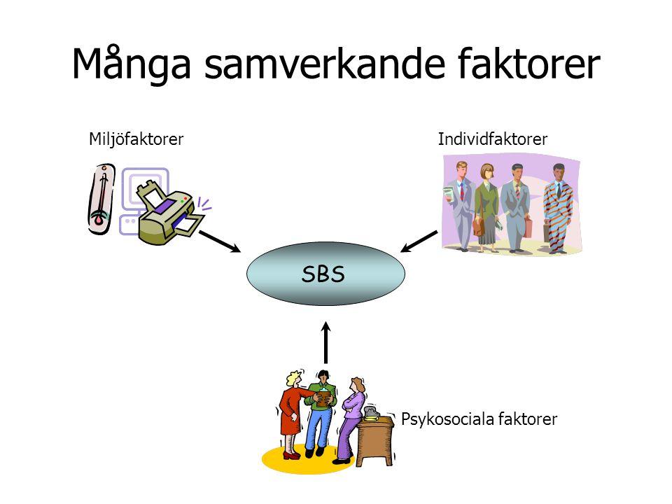 Många samverkande faktorer Miljöfaktorer Psykosociala faktorer Individfaktorer SBS