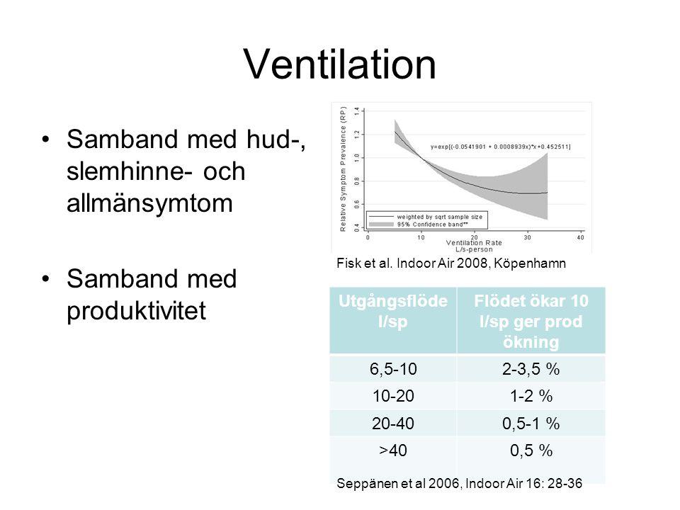 •Samband med hud-, slemhinne- och allmänsymtom •Samband med produktivitet Utgångsflöde l/sp Flödet ökar 10 l/sp ger prod ökning 6,5-102-3,5 % 10-201-2 % 20-400,5-1 % >400,5 % Ventilation Seppänen et al 2006, Indoor Air 16: 28-36 Fisk et al.