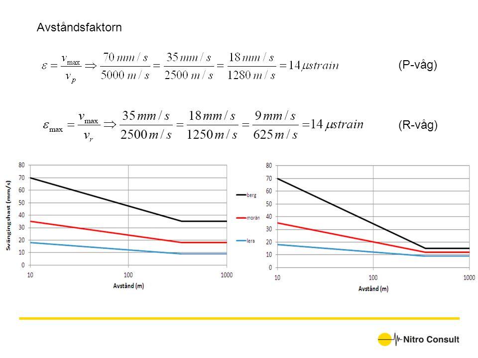 Avståndsfaktorn (P-våg) (R-våg)