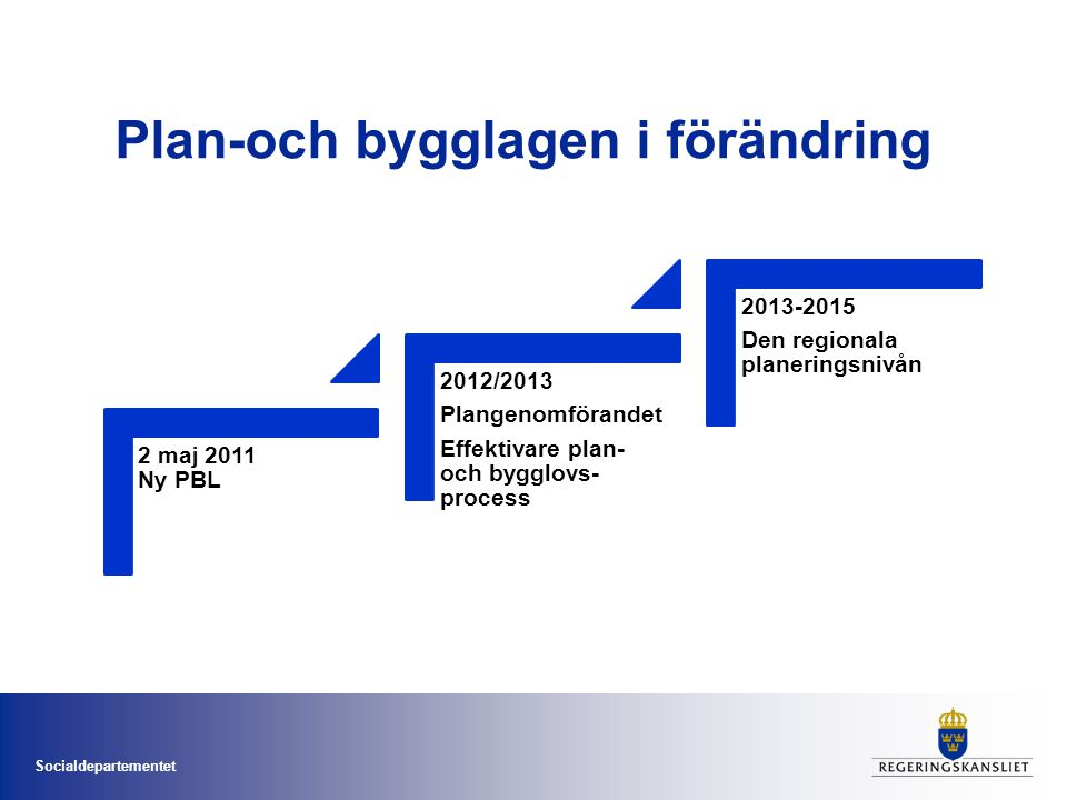 Socialdepartementet Plan-och bygglagen i förändring 2 maj 2011 Ny PBL 2012/2013 Plangenomförandet Effektivare plan- och bygglovs- process 2013-2015 Den regionala planeringsnivån