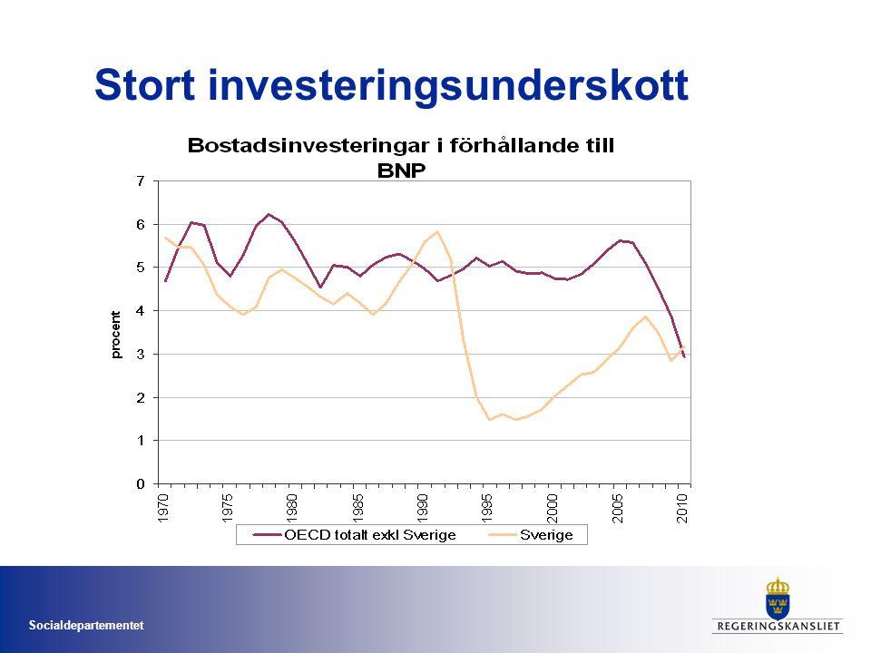 Socialdepartementet Stort investeringsunderskott