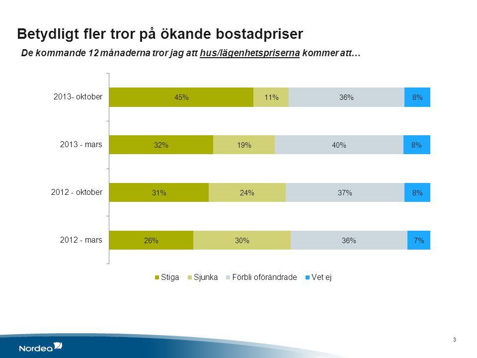 Betydligt fler tror på ökande bostadpriser De kommande 12 månaderna tror jag att hus/lägenhetspriserna kommer att… 3