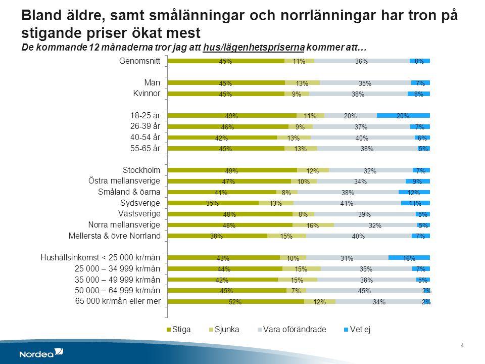 Bland äldre, samt smålänningar och norrlänningar har tron på stigande priser ökat mest De kommande 12 månaderna tror jag att hus/lägenhetspriserna kommer att… 4
